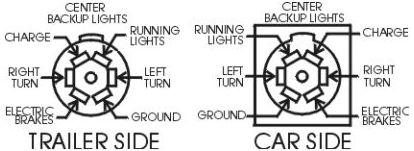 Car Wiring Diagram Program furthermore Wiring Diagram For 7 Pin Trailer Connector On 2013 Gmc Sierra Truck as well Hoppy Trailer Wiring Diagram likewise Trailer Lighting Board Wiring Diagram additionally Obd2 Wiring Diagram. on seven pin trailer wiring diagram